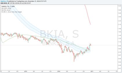 Bankia for Denunciar clausula suelo