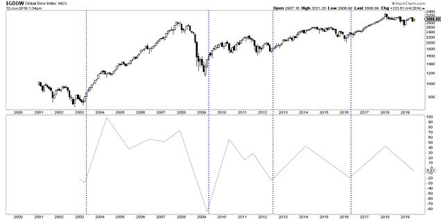 Índice Global Dow y Coppock (filtrado por movimientos de 2 puntos)