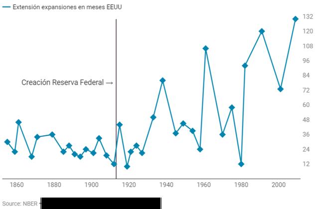Duración en meses ciclos expansivos economía EE.UU.