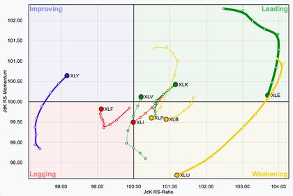 Forex relative rotation graphs