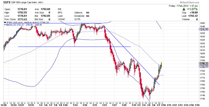 Doble Suelo S&P 500