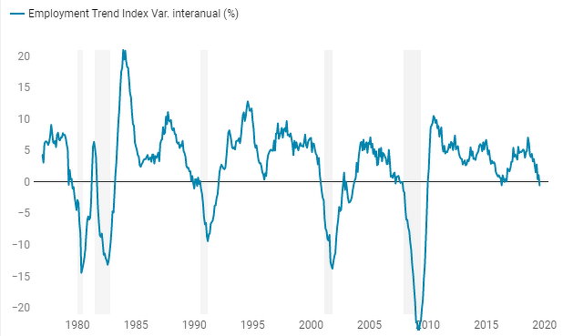 Employment Trend Index. Fuente: The Conference Board.