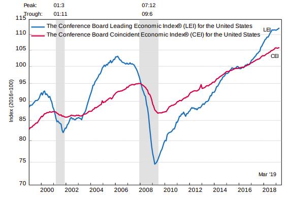 Indicador adelantado de la economía de EEUU - The Conference Board