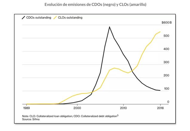 Resultado de imagen de crecimiento de los CLO