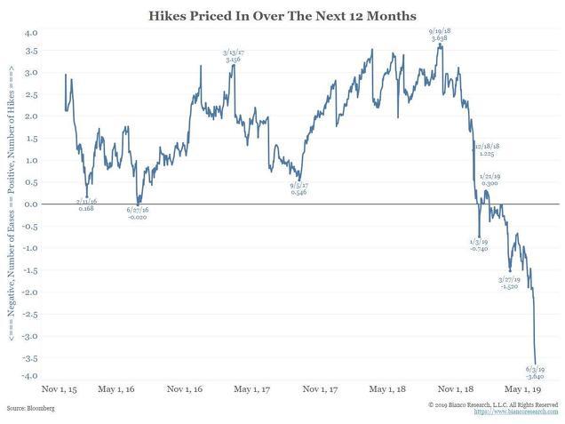 Número de bajadas de tipos implícitamente cotizadas en el mercado de futuros de los tipos de interés oficiales (FED FUNDS)
