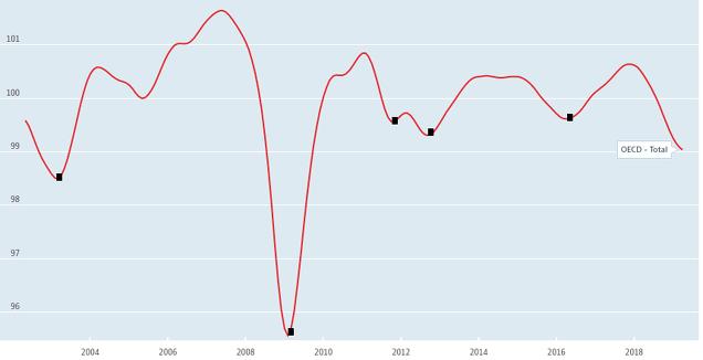 Indicador líder global OECD -largo plazo-