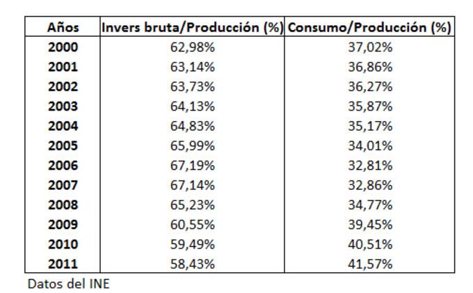 analizando los indicadores que utilizamos el producto
