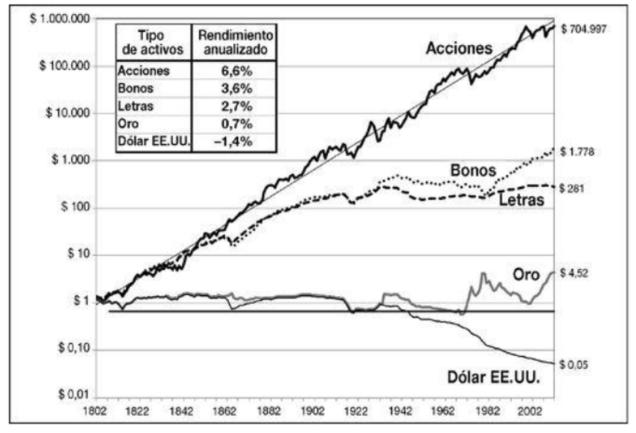 Rentabilidad total real de algunos activos