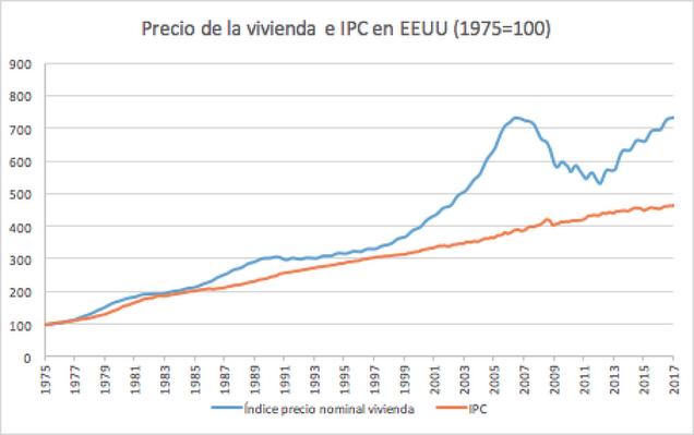 Precio de la vivienda e IPC en EEUU