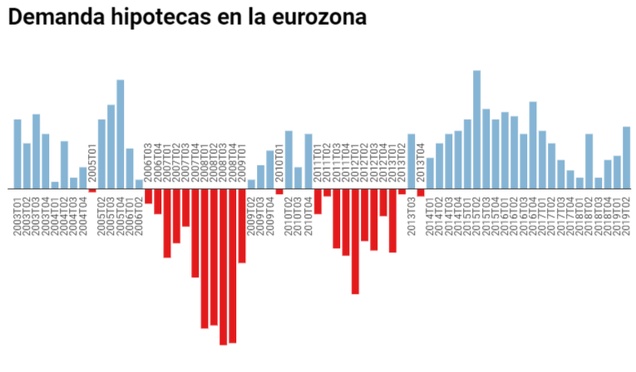 Demanda hipotecas eurozona. T2 2019.