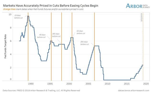 Tipos de interés oficiales en EEUU y momentos en los que el mercado cotiza por vez primera un recorte en los mismos