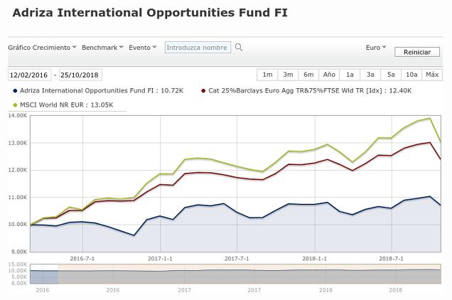 Evolución Adriza International Opportunities