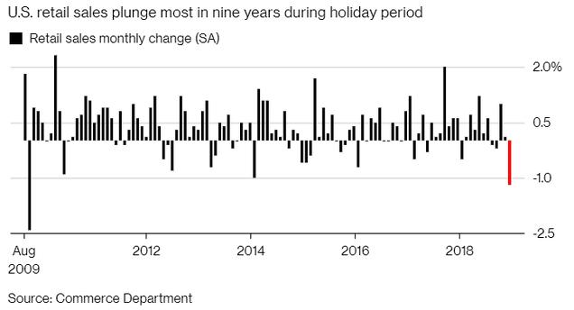 Fuerte caída de las ventas en EEUU - Diciembre 2018